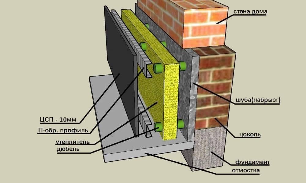 как утеплить фундамент древесного дома