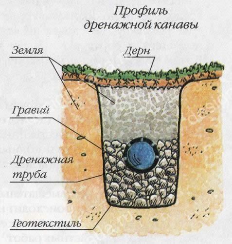 способы и особенности выравнивания дачного участка