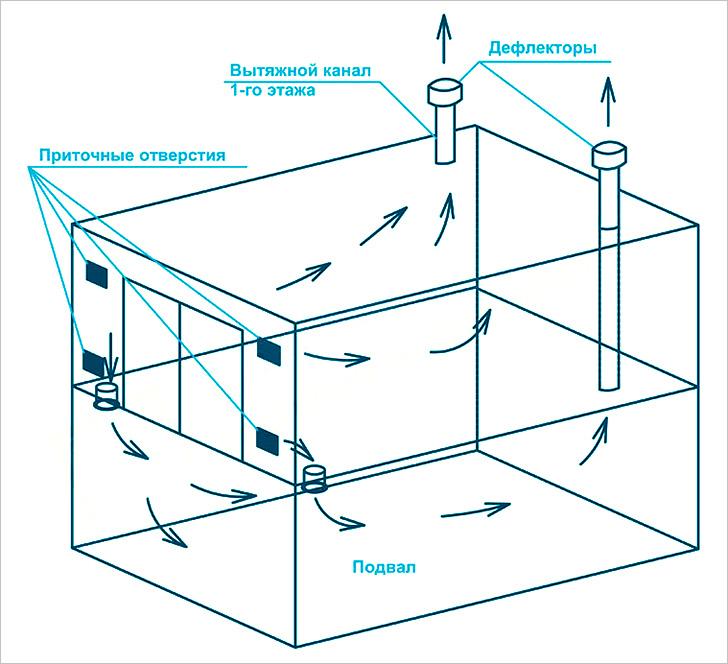 Вентиляция гаража с подвалом