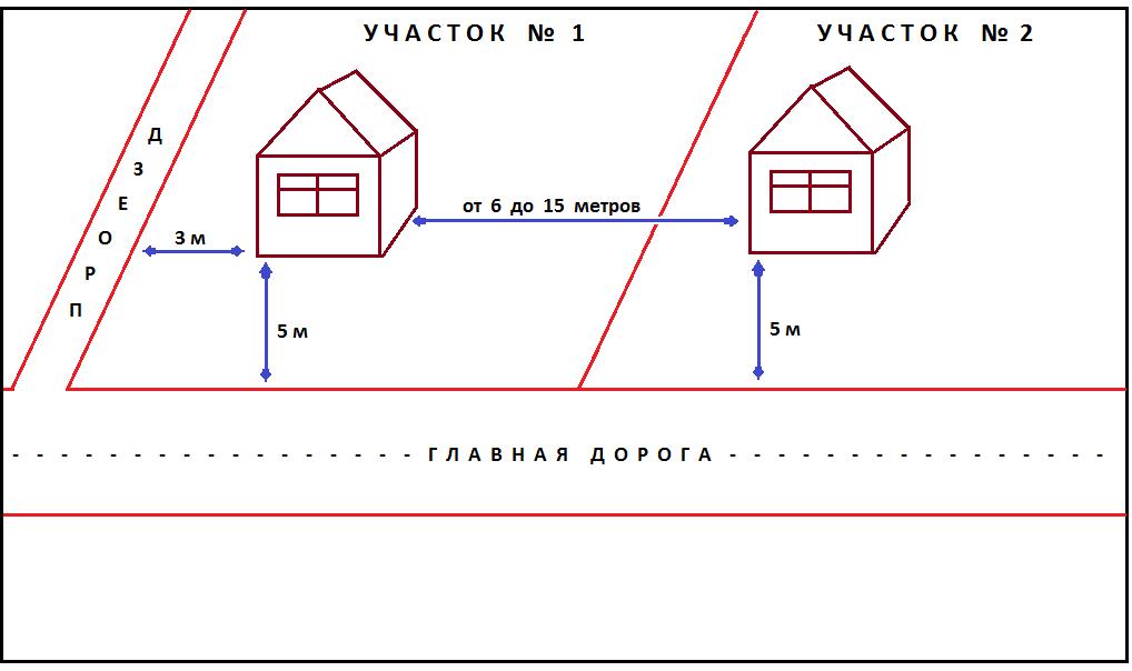 Схема расположения строений на земельных участках