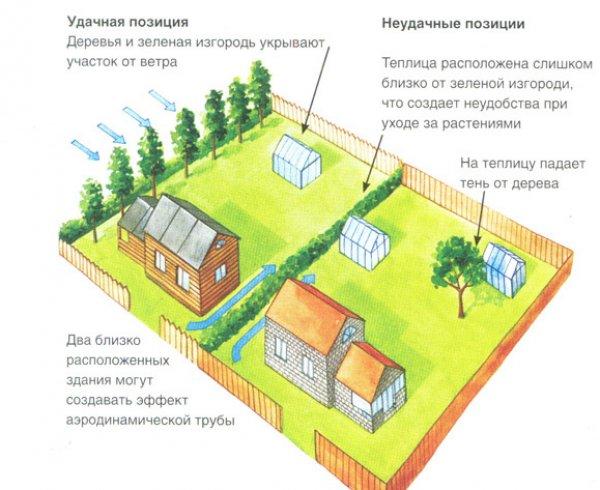 планировка дачного участка