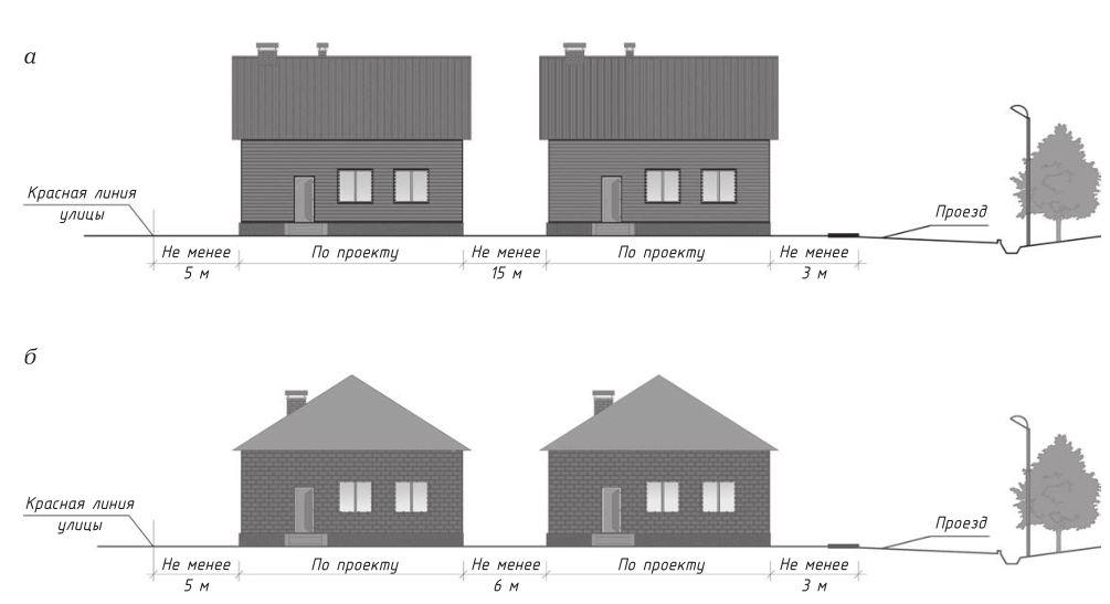 минимальное расстояние между домами на участке