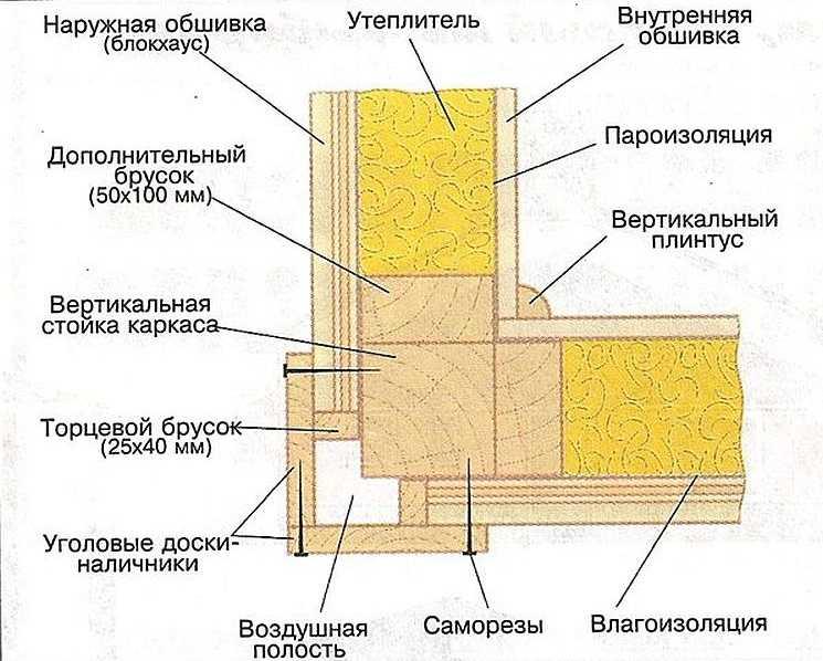 Как поднять каркасный дом своими руками пошаговая инструкция