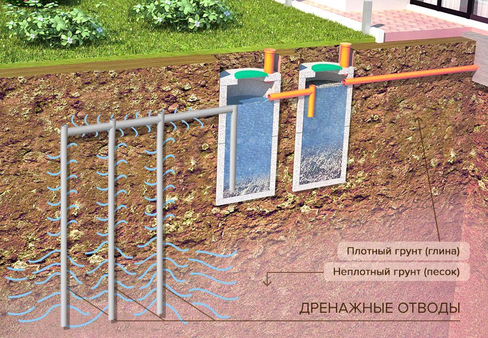 Глубинный дренаж участка своими руками на глинистых почвах 463