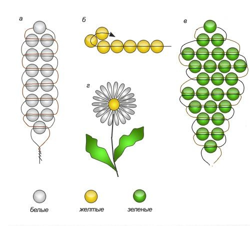 3-6 Цветы и букеты из бисера — Цветы букеты